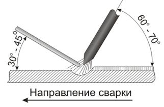 Методическая разработка по теме Сварка алюминия